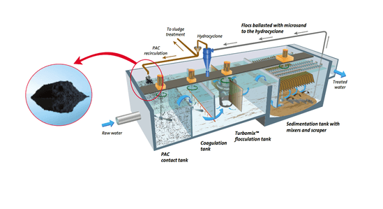 Actiflo® Carb process