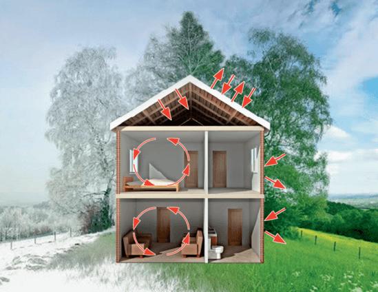Nu Guard NRG coatings reduce heat loss