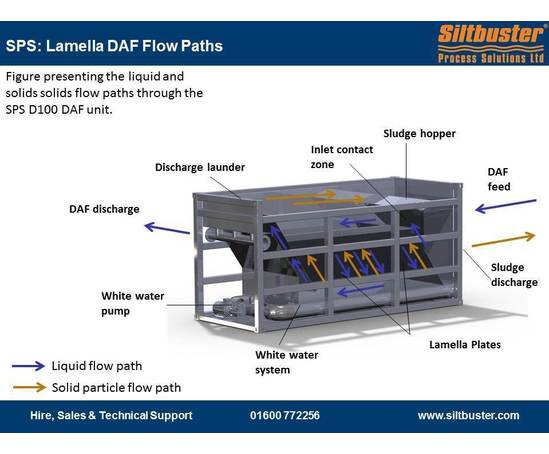 Packaged lamella DAF units | Siltbuster | ESI Enviropro