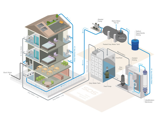 SDS Greywater on Demand (GWOD) system