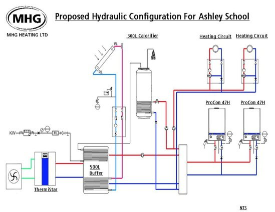 Energy efficient hybrid heating system for ashley school for Efficient heating systems small houses