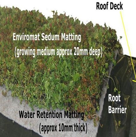 Enviromat Sedum Green Roof Kit For Pitched Roofs