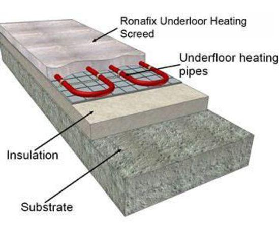 Ronafix Underfloor Heating Screed 45mm Ronacrete