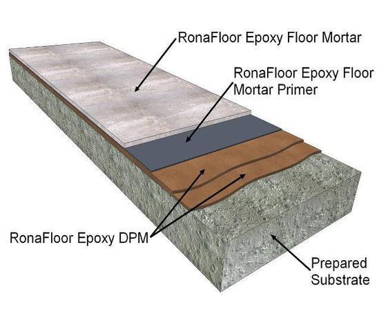 Changing Rooms Floor Upgrade School Billericay