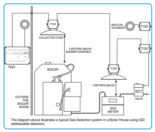 Prevention of explosions when boiler house fires occur | Sensors ...