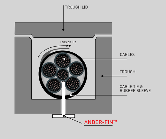 Ander-Fin cable theft deterrent