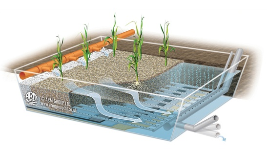 Forced Bed Aeration™ system