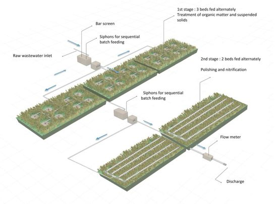 Phragmifiltre® reed beds for full sewage treatment