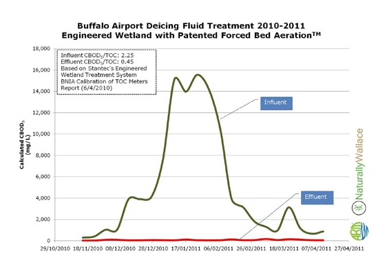 Fig.1: Deicing fluid treatment by wetland with FBA™