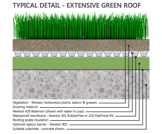 Newton 420 Reservoir Green Roof Drainage Membrane Newton