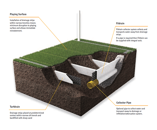 Turfdrain natural turf drainage system abg for Types of drainage system in building