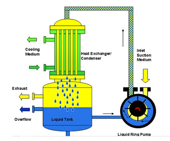 How Liquid Ring Compressors Work