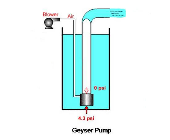 Geyser low energy air lift pump