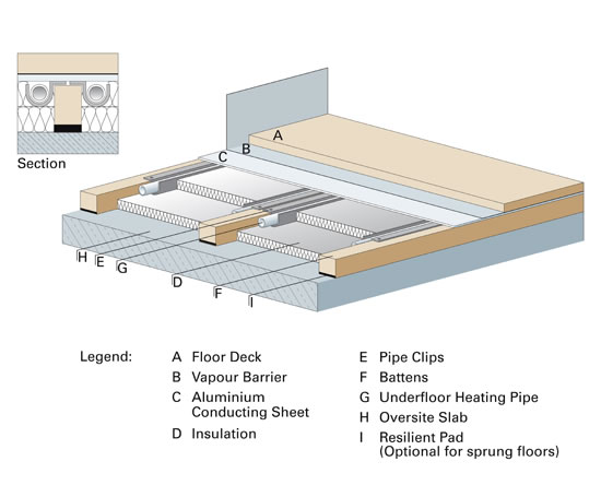 Underfloor Heating System For Battensprung Floors