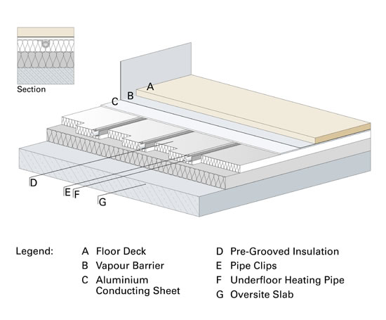 Underfloor heating system for floating floors robbens for House floor heating systems