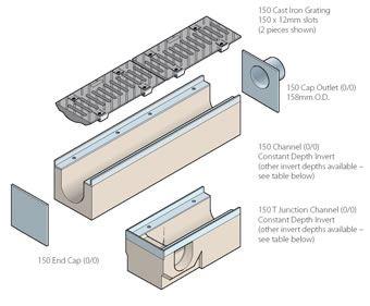 Birco 150 grid drainage system | Marshalls | ESI External Works