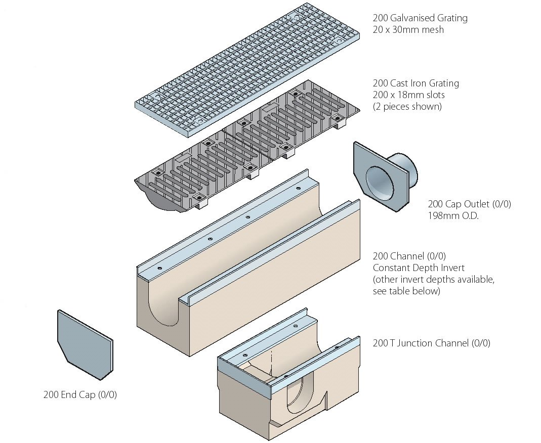 Birco 200 grid drainage system marshalls esi external for Surface drainage system