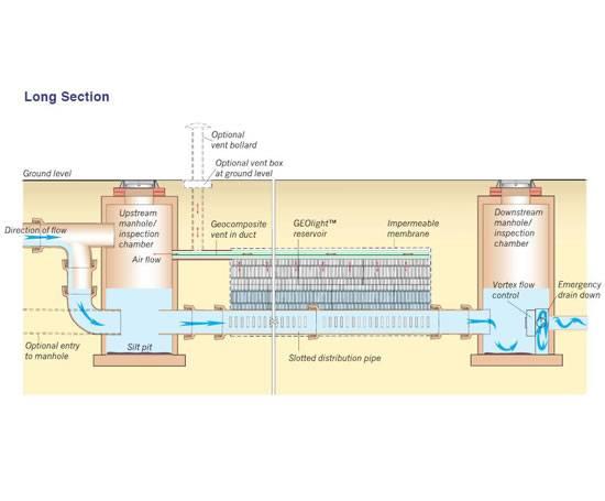 Geolight 174 Modular Underground Stormwater Storage System