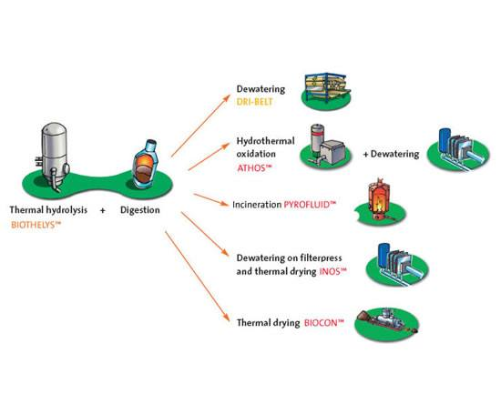 technologies sludge recycling system