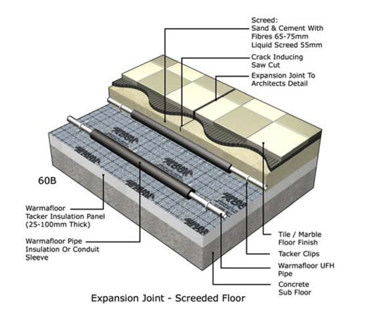 Expansion joints and underfloor heating   Warmafloor   ESI