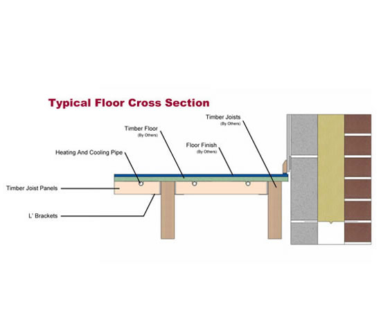 Timber Joist Underfloor Heating System Wavin ESI