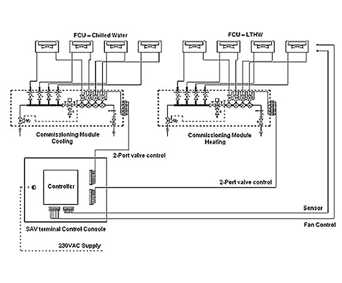 FloCon™ Controls fan coil module | SAV Systems | ESI