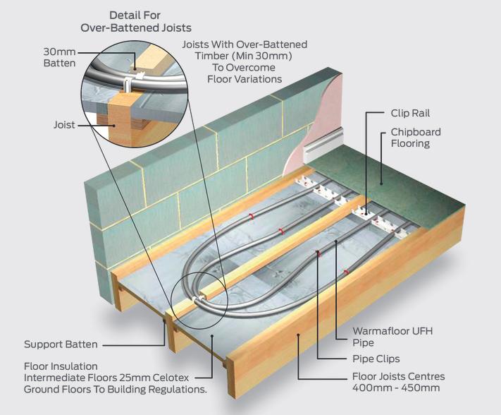 Underfloor Heating For Joisted Timber Floors Warmafloor Esi