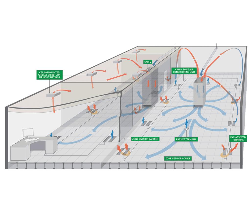 CAM-V zonal underfloor air conditioning system