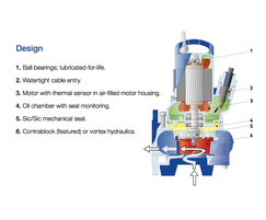 ABS AS submersible wastewater pumps - features