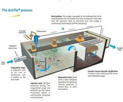 Actiflo™ process diagram