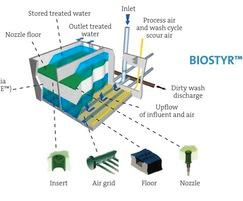 Biostyr™ biological aerated filter cell
