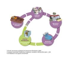 Struvia™ - phosphorus recovery