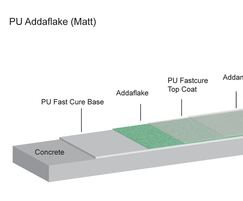 PU Addaflake cross section - Matt