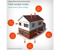 Nu-Guard® NRG helps buildings be more energy efficient