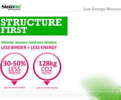 Steintec: Steintec releases data underlining its green commitment