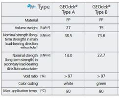 Type A - G Specifications