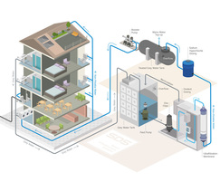 SDS: Greywater recycling gains industry recognition