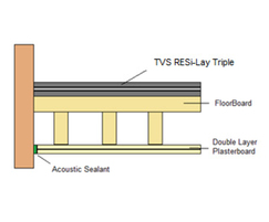 TVS RESi Lay Triple acoustic flooring underlay diagram