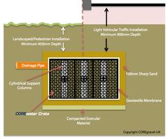 Stormwater management companies external works - Core landscape products ...