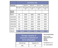 Althon CH 250 high capacity drainage channel