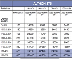 CH 375 high capacity drainage channel technical data