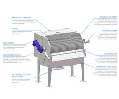 Hydro-Industrial Drum Screen diagram