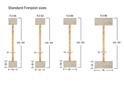 Standard Finnjoist sizes