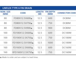 Linflex Type 6 Fin Drain sizes