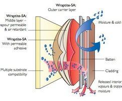 Wraptite-SA membrane construction