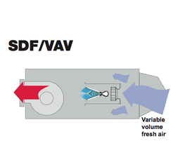 Econo-Air SDF/VAV direct-fired variable air heaters