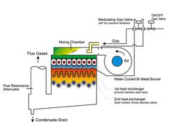 R3401 boiler diagram