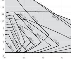 Wilo Stratos duty chart