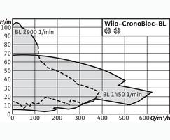 CronoBloc BL duty chart