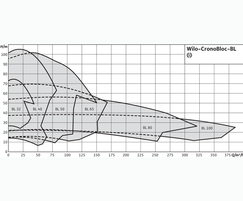 Wilo CronoBloc BL duty chart (2 pole)